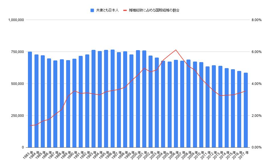 日本における婚姻総数と国際結婚の対比